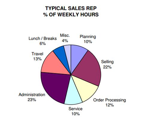Insurance Sales Representative Resume Sample